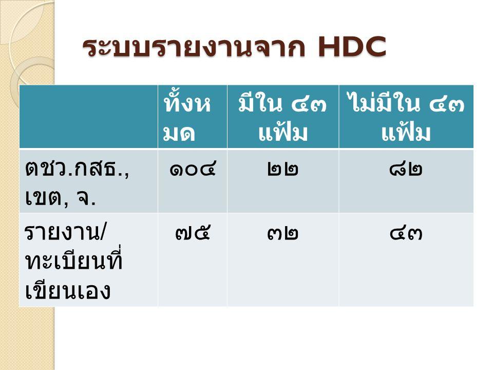 ระบบรายงานจาก HDC ทั้งห มด มีใน ๔๓ แฟ้ม ไม่มีใน ๔๓ แฟ้ม ตชว.