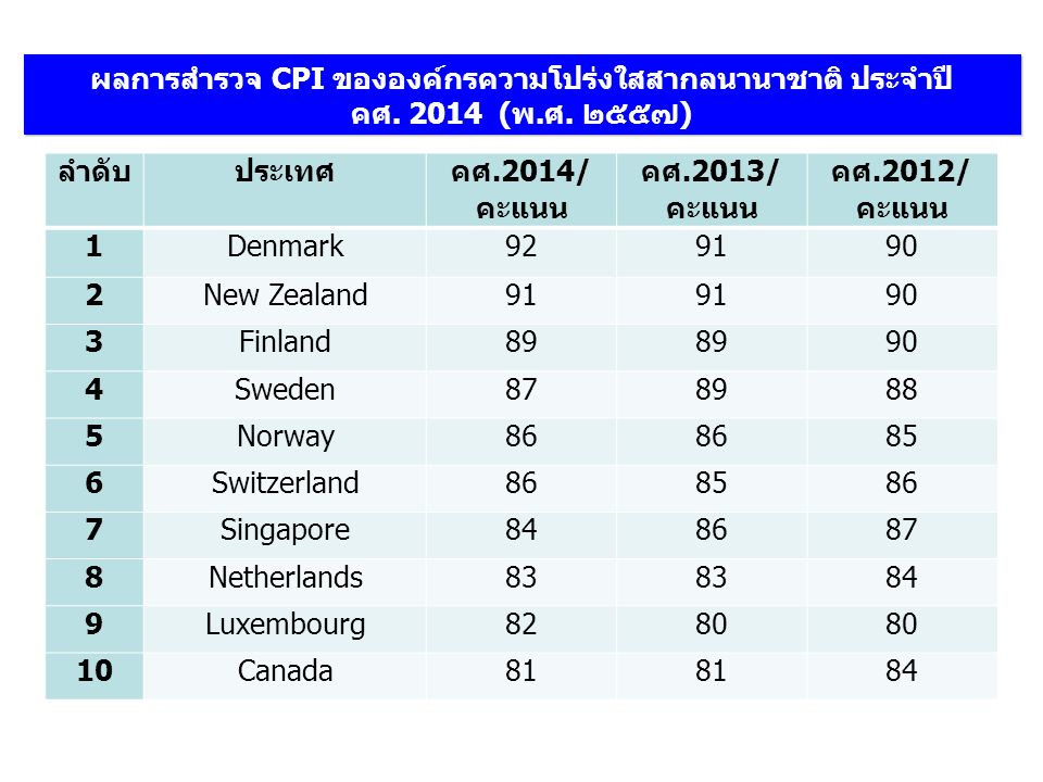 ผลการสำรวจ CPI ขององค์กรความโปร่งใสสากลนานาชาติ ประจำปี คศ. 2014 (พ.ศ. ๒๕๕๗) ลำดับประเทศ คศ.2014/ คะแนน คศ.2013/ คะแนน คศ.2012/ คะแนน 1Denmark929190 2