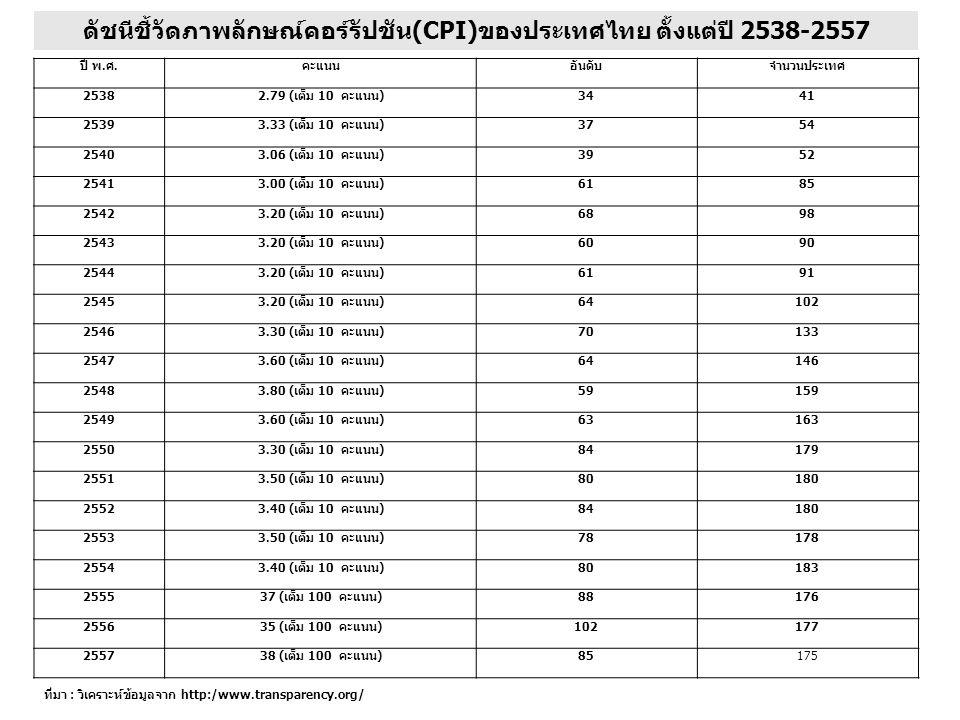 ปี พ. ศ. คะแนนอันดับจำนวนประเทศ 2538 2.79 (เต็ม 10 คะแนน) 3441 2539 3.33 (เต็ม 10 คะแนน) 3754 2540 3.06 (เต็ม 10 คะแนน) 3952 2541 3.00 (เต็ม 10 คะแนน)