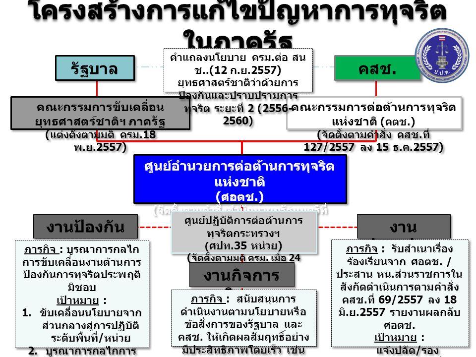 ศูนย์อำนวยการต่อต้านการทุจริต แห่งชาติ ( ศอตช.) ( จัดตั้งตามคำสั่งสำนักนายกรัฐมนตรีที่ 226/2557 ลง 24 พ. ย.2557) ศูนย์อำนวยการต่อต้านการทุจริต แห่งชาต
