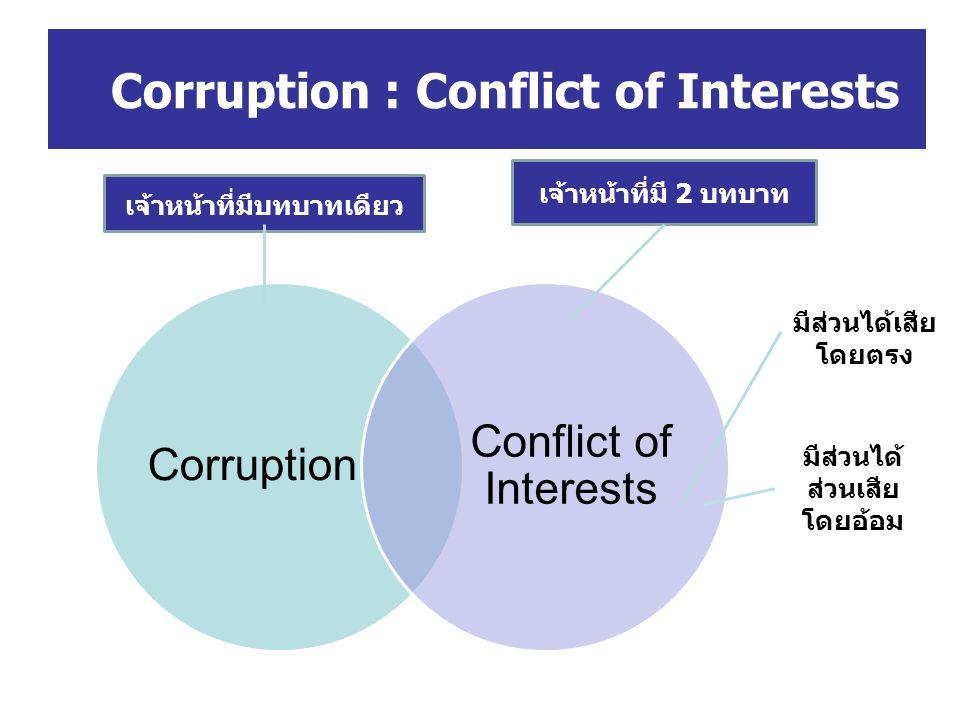 Corruption : Conflict of Interests Corruption Conflict of Interests เจ้าหน้าที่มีบทบาทเดียว เจ้าหน้าที่มี 2 บทบาท มีส่วนได้เสีย โดยตรง มีส่วนได้ ส่วนเ