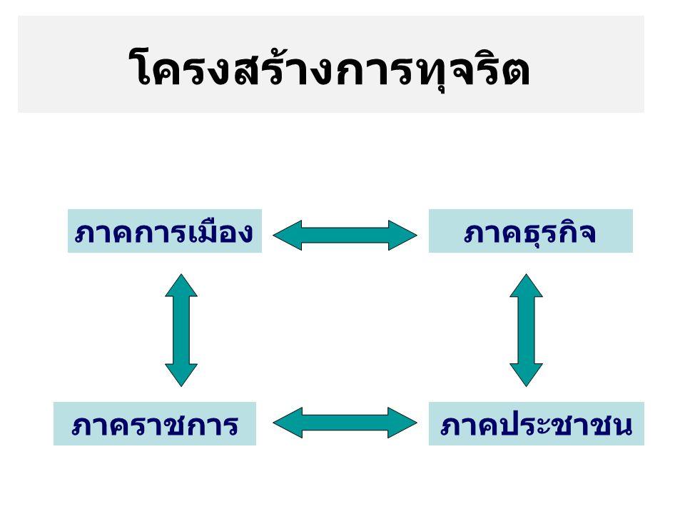 สถานการณ์ การทุจริต ในปัจจุบัน ผลสำรวจทัศนคติของคน ไทยเกี่ยวกับเรื่องการ ทุจริต ผลการสำรวจดัชนีชี้วัด ภาพลักษณ์การทุจริตของ องค์กรความโปร่งใสสากล นานาชาติ ปรากฏว่า CPI ของไทย ยังอยู่ในกลุ่ม ประเทศที่มีการทุจริตสูง (VCD)