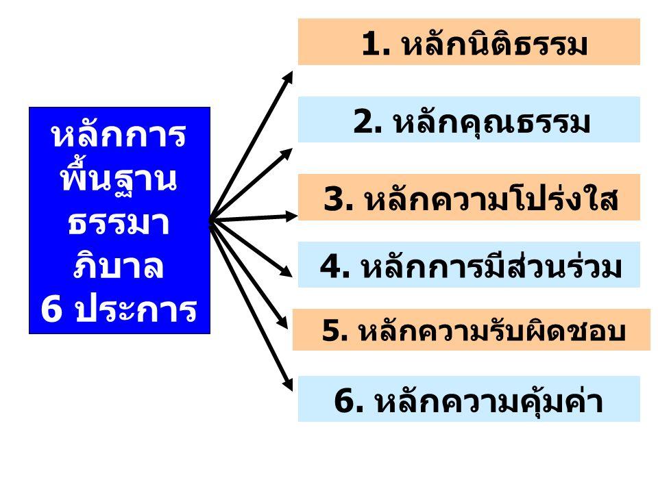 หลักการ พื้นฐาน ธรรมา ภิบาล 6 ประการ 1. หลักนิติธรรม 2. หลักคุณธรรม 3. หลักความโปร่งใส 4. หลักการมีส่วนร่วม 5. หลักความรับผิดชอบ 6. หลักความคุ้มค่า