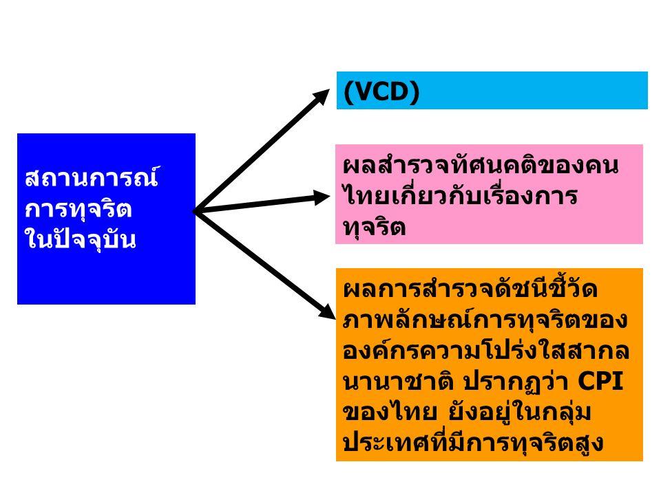 ศูนย์อำนวยการต่อต้านการทุจริต แห่งชาติ ( ศอตช.) ( จัดตั้งตามคำสั่งสำนักนายกรัฐมนตรีที่ 226/2557 ลง 24 พ.