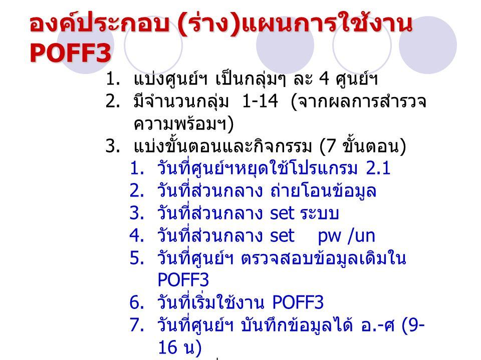 องค์ประกอบ ( ร่าง ) แผนการใช้งาน POFF3 1. แบ่งศูนย์ฯ เป็นกลุ่มๆ ละ 4 ศูนย์ฯ 2. มีจำนวนกลุ่ม 1-14 ( จากผลการสำรวจ ความพร้อมฯ ) 3. แบ่งขั้นตอนและกิจกรรม