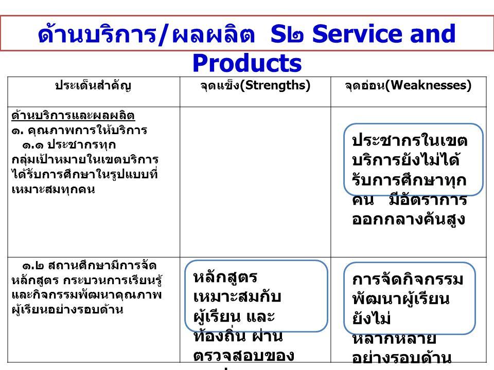 ด้านบริการ / ผลผลิต S ๒ Service and Products ประเด็นสำคัญจุดแข็ง (Strengths) จุดอ่อน (Weaknesses) ด้านบริการและผลผลิต ๑.