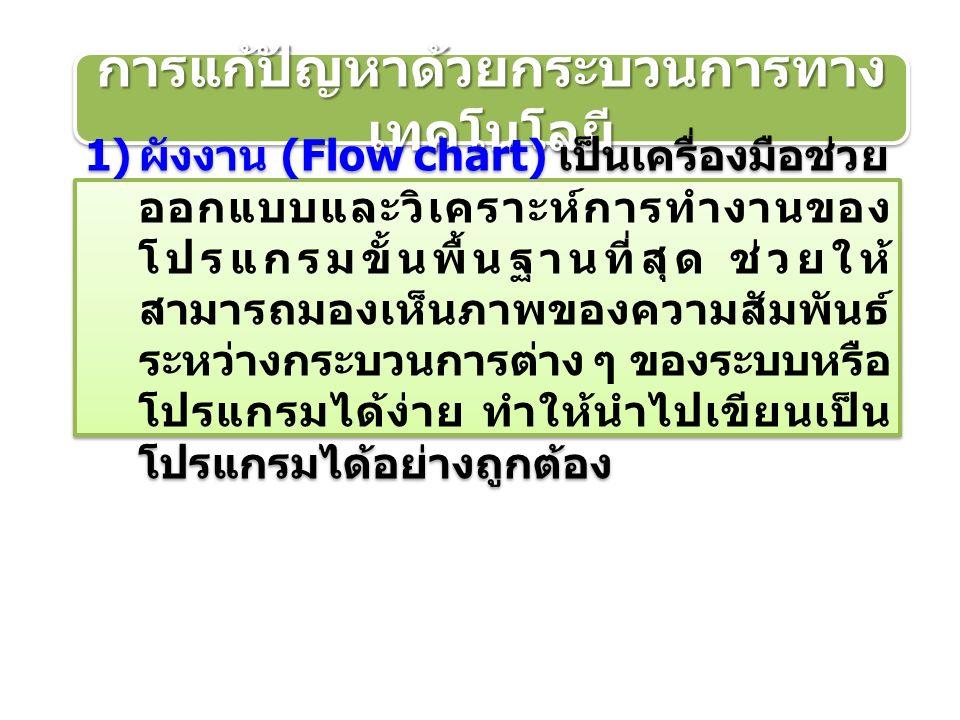 การแก้ปัญหาด้วยกระบวนการทาง เทคโนโลยี 1) ผังงาน (Flow chart) เป็นเครื่องมือช่วย ออกแบบและวิเคราะห์การทำงานของ โปรแกรมขั้นพื้นฐานที่สุด ช่วยให้ สามารถมองเห็นภาพของความสัมพันธ์ ระหว่างกระบวนการต่าง ๆ ของระบบหรือ โปรแกรมได้ง่าย ทำให้นำไปเขียนเป็น โปรแกรมได้อย่างถูกต้อง