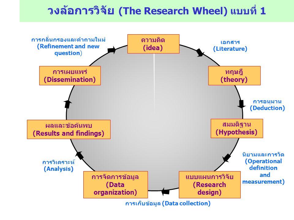 ขั้นตอนในกระบวนการทำวิจัย (Steps of Research Process) เลือกหัวข้อ (Choose Topic) ตั้งคำถามในการวิจัย (Focus Research Question) ออกแบบการวิจัย (Research Design) เก็บรวบรวมข้อมูล (Collect Data) วิเคราะห์ข้อมูล (Analyze Data) ตีความข้อมูล (Interpret Data) บอกกล่าวผู้อื่น (Inform Others)