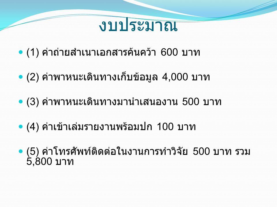งบประมาณ (1) ค่าถ่ายสำเนาเอกสารค้นคว้า 600 บาท (2) ค่าพาหนะเดินทางเก็บข้อมูล 4,000 บาท (3) ค่าพาหนะเดินทางมานำเสนองาน 500 บาท (4) ค่าเข้าเล่มรายงานพร้อมปก 100 บาท (5) ค่าโทรศัพท์ติดต่อในงานการทำวิจัย 500 บาท รวม 5,800 บาท