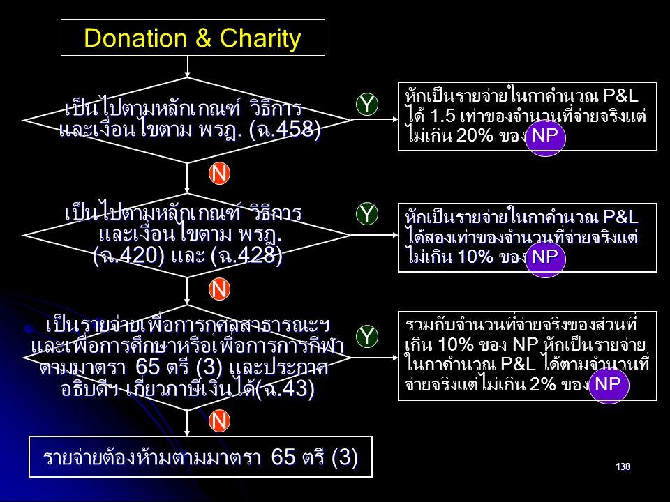 138 Donation & Charity เป็นไปตามหลักเกณฑ์ วิธีการ และเงื่อนไขตาม พรฎ. (ฉ.458) และเงื่อนไขตาม พรฎ. (ฉ.458) Y N หักเป็นรายจ่ายในกาคำนวณ P&L ได้ 1.5 เท่า