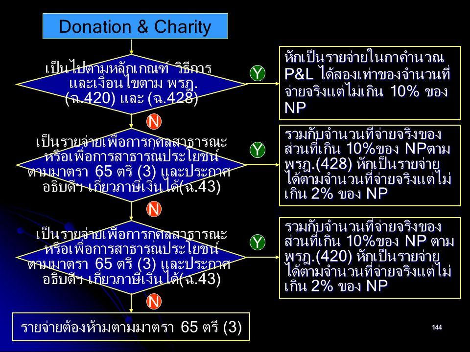 144 Donation & Charity เป็นไปตามหลักเกณฑ์ วิธีการ และเงื่อนไขตาม พรฎ. (ฉ.420) และ (ฉ.428) Y N หักเป็นรายจ่ายในกาคำนวณ P&L ได้สองเท่าของจำนวนที่ จ่ายจร