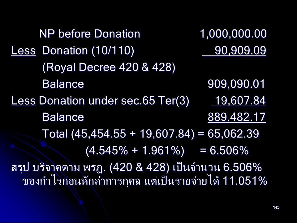 145 NP before Donation 1,000,000.00 NP before Donation 1,000,000.00 Less Donation (10/110) 90,909.09 (Royal Decree 420 & 428) (Royal Decree 420 & 428)