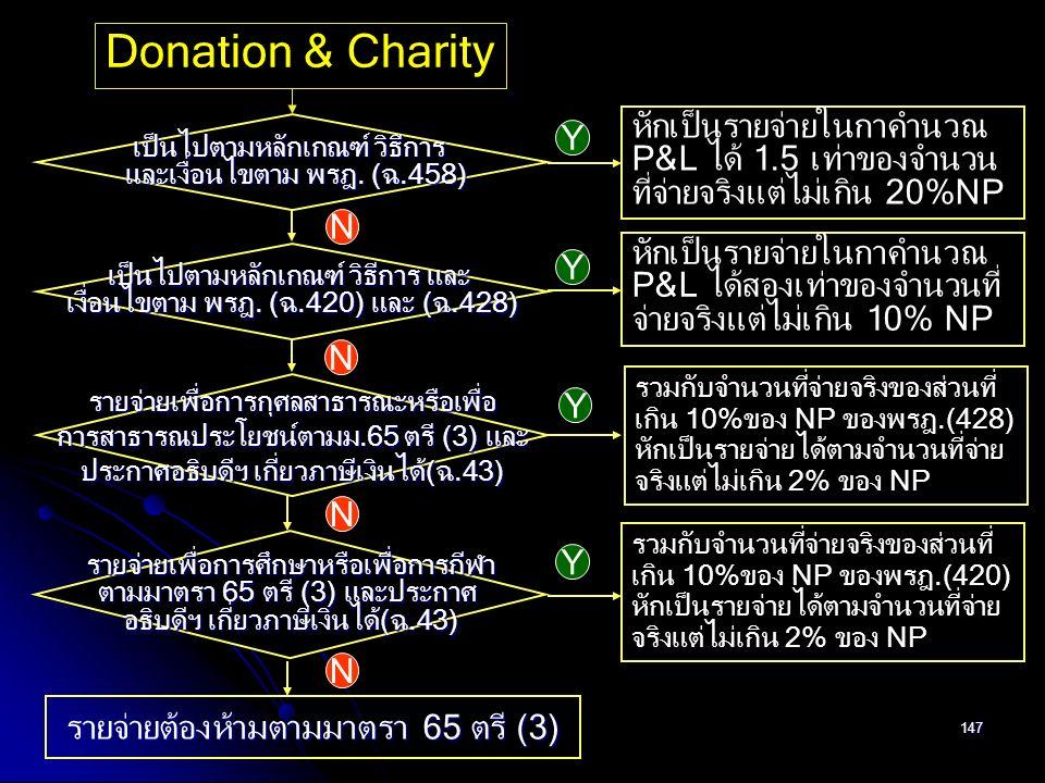 147 Donation & Charity เป็นไปตามหลักเกณฑ์ วิธีการ และเงื่อนไขตาม พรฎ. (ฉ.458) และเงื่อนไขตาม พรฎ. (ฉ.458) Y N หักเป็นรายจ่ายในกาคำนวณ P&L ได้ 1.5 เท่า