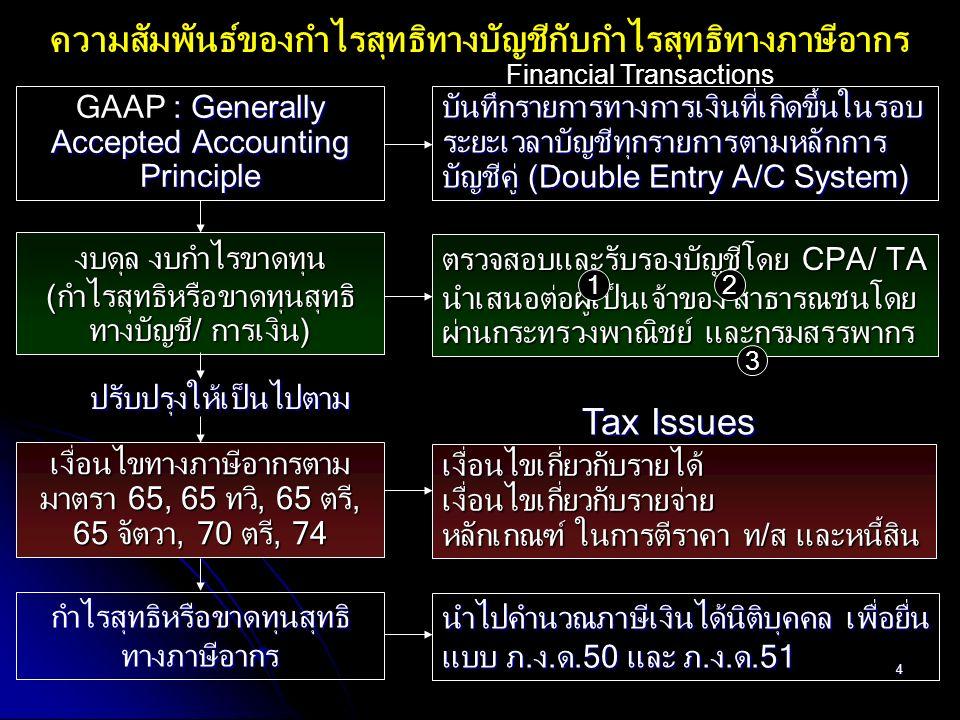 65 สำหรับฐานกำไรสุทธิทางภาษีอากร (Taxable Net Profit) สำหรับฐานกำไรสุทธิทางภาษีอากร (Taxable Net Profit) SET: Stock Exchange of Thailand (พรฎ.