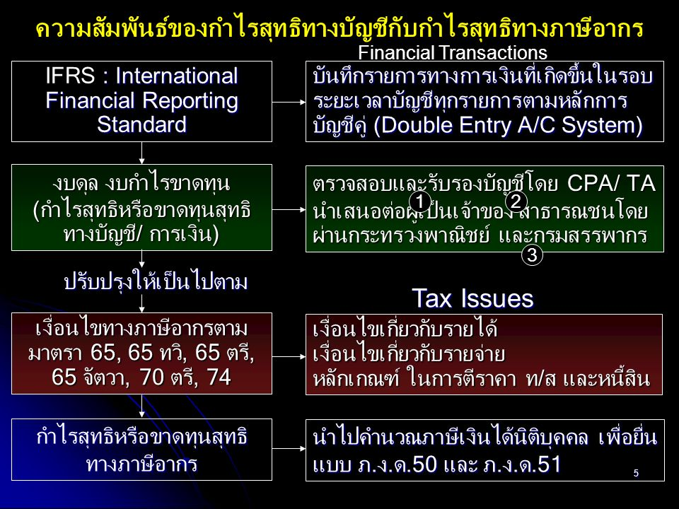 36 CIT แผนผังแสดงการนำเข้าสินค้าตามมาตรา 65 ทวิ (8) 1 2 3 4 5 6 7 1 2 3 4 5 6 7 Oversea Thailand L/CT/T ท่าเรือตปท.Shipmentท่าเรือไทยการออกของB/Lกรมศุลฯคลังสินค้าชำระราคาสิ้นรอบระยะเวลาบัญชี FOB (Shipping Point) CIF Record: บ/ช สินค้านำเข้า & บ/ช เจ้าหนี้ อัตราขาย (อัตราสูง) กำไร/ขาดทุนจากอัตราแลกเปลี่ยน มาตรา 65 ทวิ(5) Stock Book Input Book + 6 Months อัตราแลกเปลี่ยนกรมศุลฯ สินค้าระหว่างทาง วันที่ได้รับสินค้า VAT