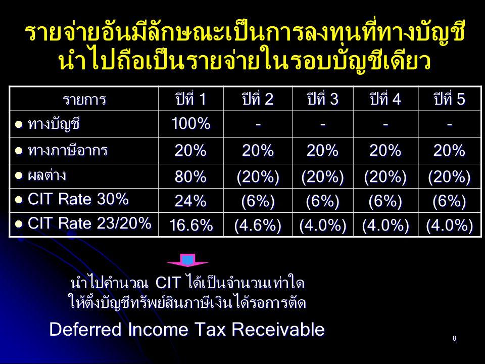 49 ยกเว้นภาษีเงินได้นิติบุคคลให้แก่ ROH สำหรับเงินได้พึงประเมินที่ เป็นเงินปันผลที่ได้รับจากวิสาหกิจในเครือที่ตั้งขึ้นตามกฎหมายไทยหรือที่ ตั้งขึ้นตามกฎหมายของต่างประเทศ (มาตรา 9) ยกเว้นภาษีเงินได้นิติบุคคลให้แก่ ROH สำหรับเงินได้พึงประเมินที่ เป็นเงินปันผลที่ได้รับจากวิสาหกิจในเครือที่ตั้งขึ้นตามกฎหมายไทยหรือที่ ตั้งขึ้นตามกฎหมายของต่างประเทศ (มาตรา 9) ROH ที่จะได้รับสิทธิตามมาตรา 8 และมาตรา 9 ต้องมีคุณสมบัติ ดังต่อไปนี้ ROH ที่จะได้รับสิทธิตามมาตรา 8 และมาตรา 9 ต้องมีคุณสมบัติ ดังต่อไปนี้ (1) มีทุนที่ชำระแล้วในวันสุดท้ายของแต่ละรอบระยะเวลาบัญชีตั้งแต่ 10 ล้านบาทขึ้นไป (2) มีการให้บริการแก่วิสาหกิจในเครือในต่างประเทศ หรือสาขาของตน ในต่างประเทศอย่างน้อยสามประเทศ สิทธิประโยชน์ของ ROH