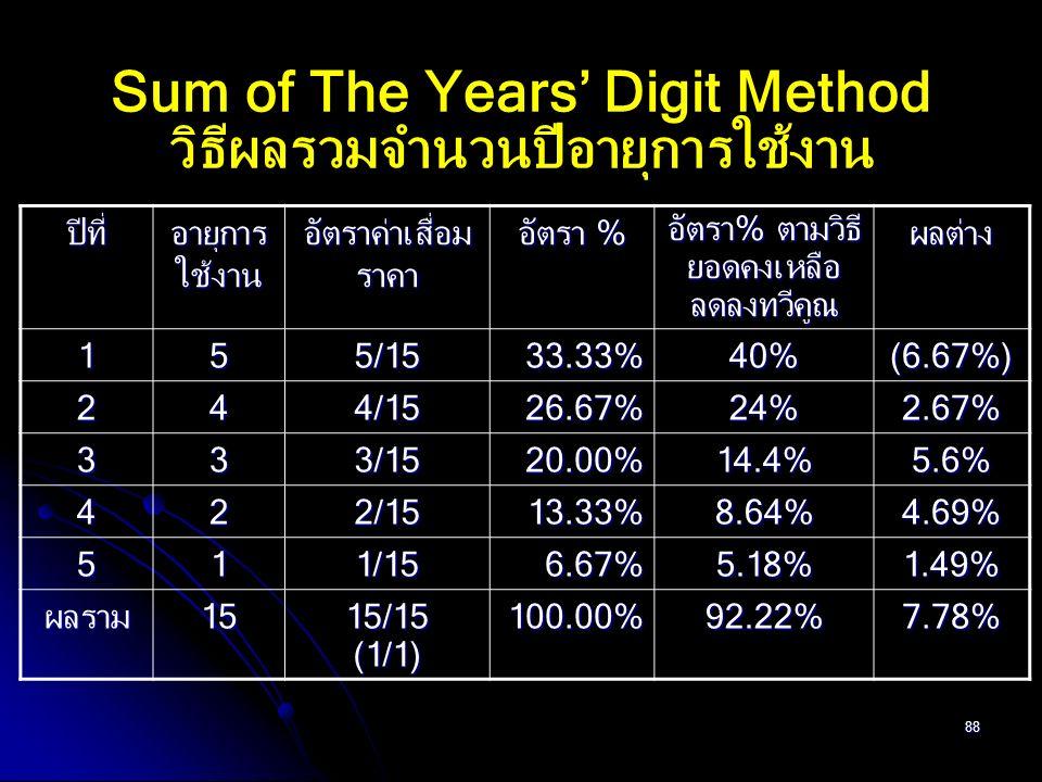 88 Sum of The Years' Digit Method วิธีผลรวมจำนวนปีอายุการใช้งาน ปีที่ อายุการ ใช้งาน อัตราค่าเสื่อม ราคา อัตรา % อัตรา% ตามวิธี ยอดคงเหลือ ลดลงทวีคูณ