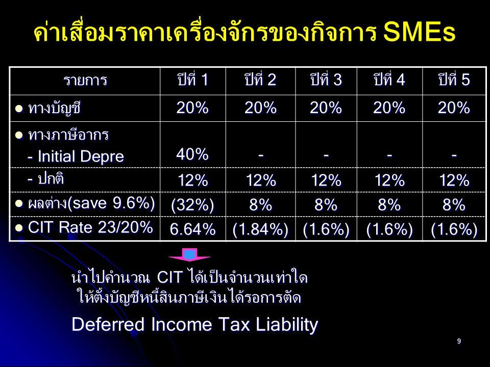 80 สรุปการยกเว้นภาษีเงินได้นิติบุคคล การยกเว้นภาษีเงินได้นิติบุคคลสำหรับกิจการบางประเภท (ต่อ) (6) สำหรับเงินได้ที่เป็นค่าสินไหมทดแทน ซึ่งได้รับจากบริษัทประกันภัย เพื่อชดเชยความเสียหายที่เกิดขึ้นเนื่องจากธรณีพิบัติภัยเมื่อ 26 ธ.ค.