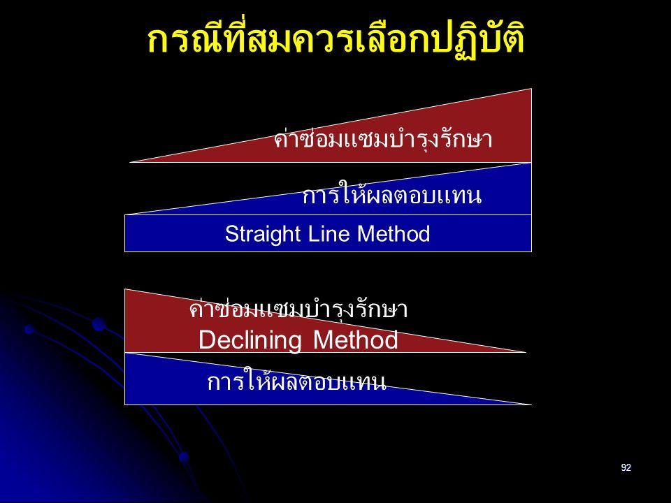 92 การให้ผลตอบแทน ค่าซ่อมแซมบำรุงรักษา กรณีที่สมควรเลือกปฏิบัติ การให้ผลตอบแทน ค่าซ่อมแซมบำรุงรักษา Declining Method Straight Line Method