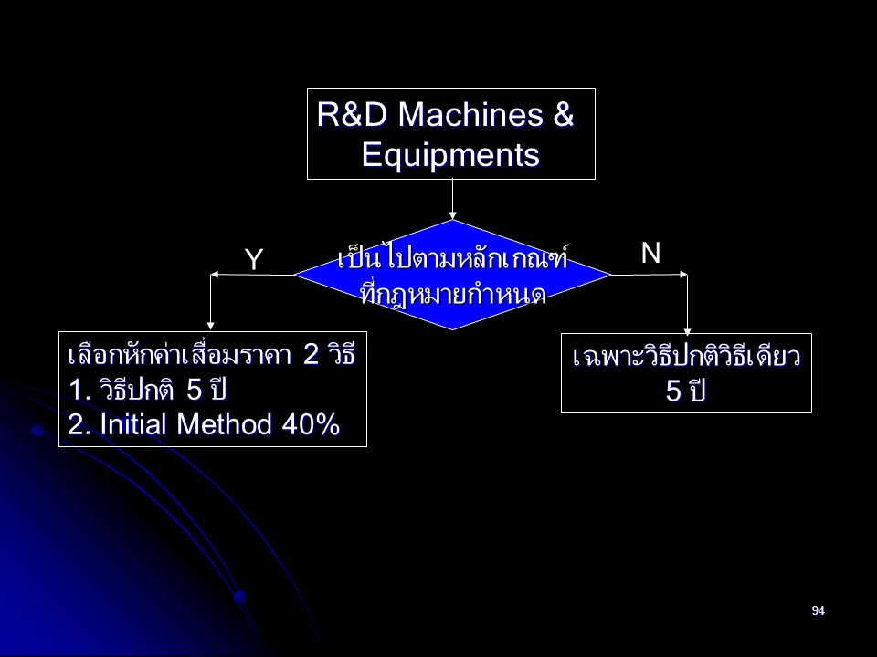 94 R&D Machines & Equipments เป็นไปตามหลักเกณฑ์ที่กฎหมายกำหนด Y N เลือกหักค่าเสื่อมราคา 2 วิธี 1. วิธีปกติ 5 ปี 2. Initial Method 40% เฉพาะวิธีปกติวิธ