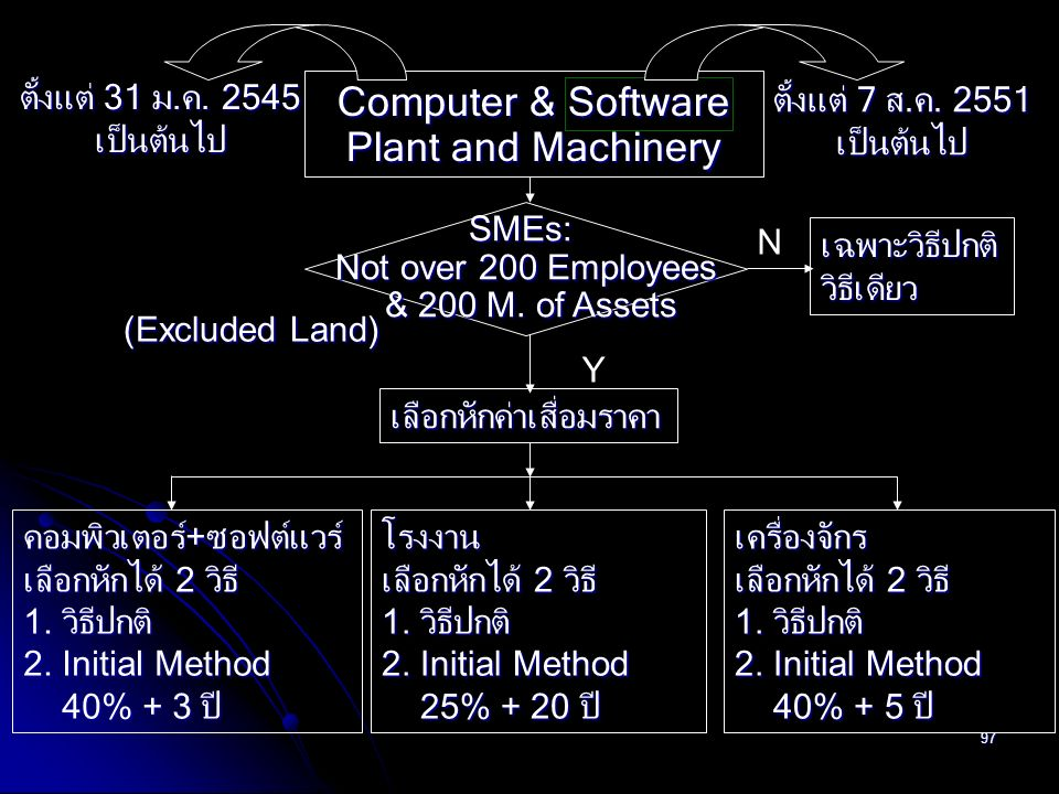 97 Computer & Software Plant and Machinery SMEs: Not over 200 Employees & 200 M. of Assets & 200 M. of Assets Y N คอมพิวเตอร์ + ซอฟต์แวร์ เลือกหักได้