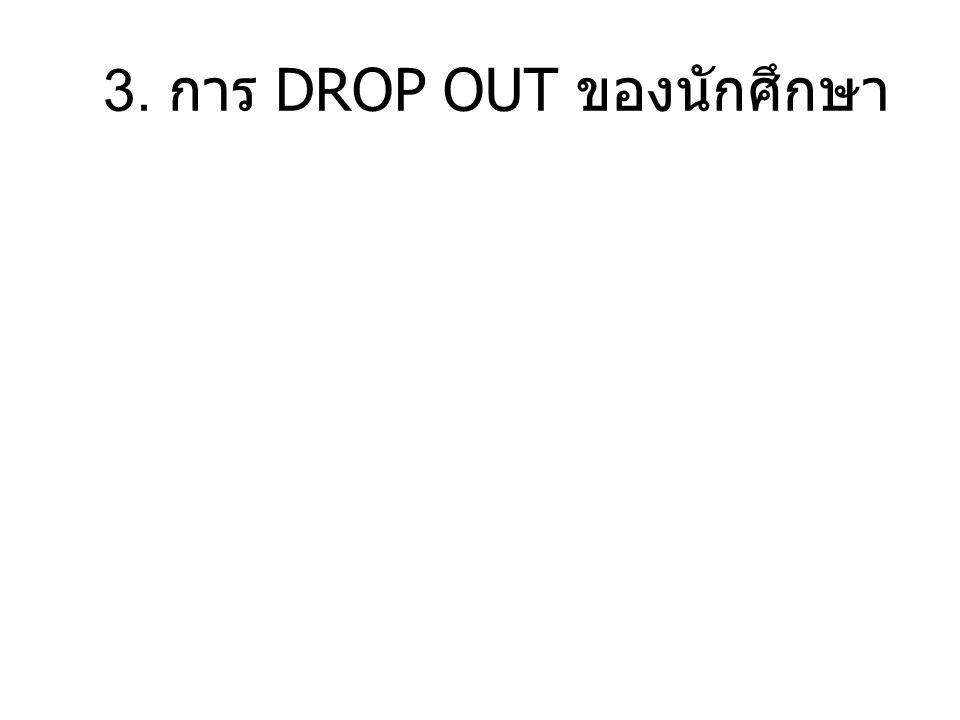 3. การ DROP OUT ของนักศึกษา