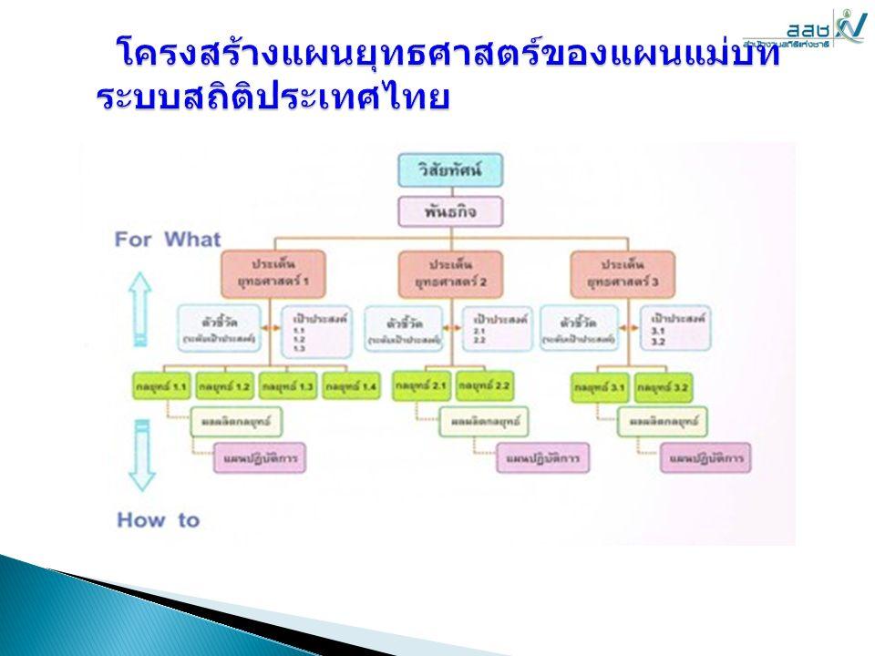 แผนที่ ยุทธศาสตร์ แผนที่ยุทธศาสตร์ระบบสถิติของประเทศ เป็นภาพการเชื่อมโยงวัตถุประสงค์เชิง ยุทธศาสตร์ทั้งหมดที่แผนแม่บทระบบ สถิติประเทศไทยจะต้องดำเนินการให้ บรรลุ โดยจำแนกแต่ละมุมมอง คือ C หมายถึง มุมมองด้านหน่วยของรัฐ เอกชนและประชาชน I หมายถึง มุมมองด้านกระบวนการ ภายใน I หมายถึง มุมมองด้านกระบวนการ ภายใน L หมายถึง มุมมองด้านการเรียนรู้และ การพัฒนาบุคลากร L หมายถึง มุมมองด้านการเรียนรู้และ การพัฒนาบุคลากรและ F หมายถึง มุมมองในการบรรลุพันธกิจ F หมายถึง มุมมองในการบรรลุพันธกิจ