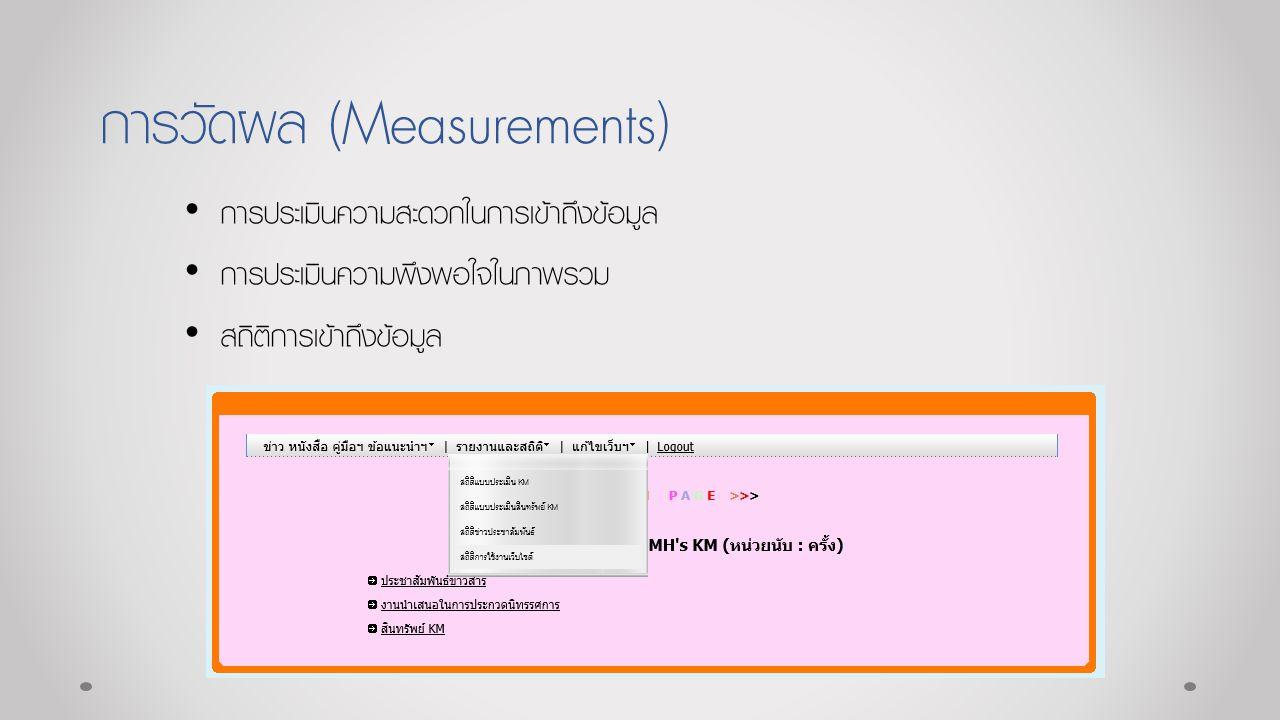 การวัดผล (Measurements) การประเมินความสะดวกในการเข้าถึงข้อมูล การประเมินความพึงพอใจในภาพรวม สถิติการเข้าถึงข้อมูล
