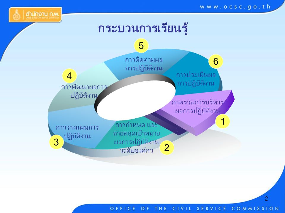 2 กระบวนการเรียนรู้ ภาพรวมการบริหาร ผลการปฏิบัติงาน การกำหนด และ ถ่ายทอดเป้าหมาย ผลการปฏิบัติงาน ระดับองค์กร การวางแผนการ ปฏิบัติงาน การพัฒนาผลการ ปฏิบัติงาน การติดตามผล การปฏิบัติงาน การประเมินผล การปฏิบัติงาน 1 2 3 4 5 6