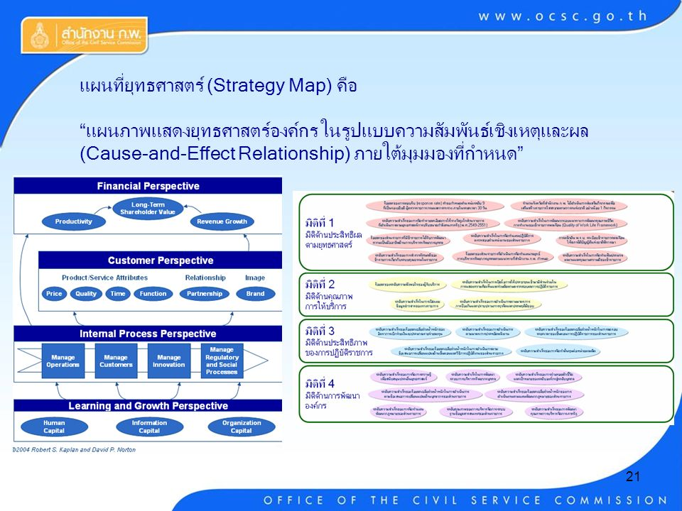 21 แผนที่ยุทธศาสตร์ (Strategy Map) คือ แผนภาพแสดงยุทธศาสตร์องค์กร ในรูปแบบความสัมพันธ์เชิงเหตุและผล (Cause-and-Effect Relationship) ภายใต้มุมมองที่กำหนด
