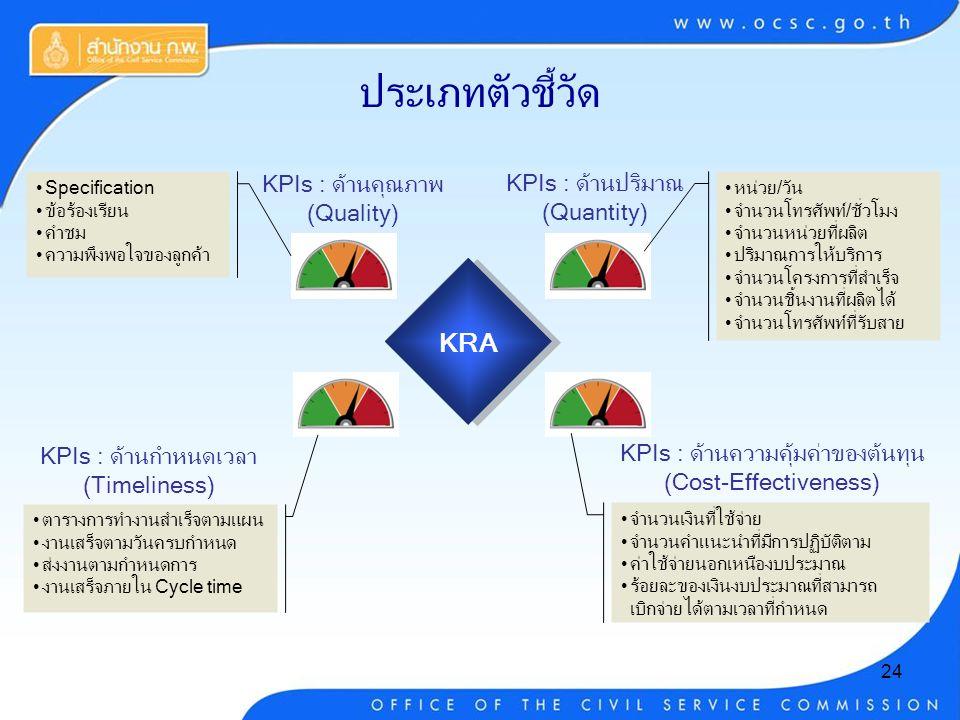 24 KPIs : ด้านปริมาณ (Quantity) KPIs : ด้านคุณภาพ (Quality) KRA KPIs : ด้านกำหนดเวลา (Timeliness) KPIs : ด้านความคุ้มค่าของต้นทุน (Cost-Effectiveness) Specification ข้อร้องเรียน คำชม ความพึงพอใจของลูกค้า จำนวนเงินที่ใช้จ่าย จำนวนคำแนะนำที่มีการปฏิบัติตาม ค่าใช้จ่ายนอกเหนืองบประมาณ ร้อยละของเงินงบประมาณที่สามารถ เบิกจ่ายได้ตามเวลาที่กำหนด หน่วย/วัน จำนวนโทรศัพท์/ชั่วโมง จำนวนหน่วยที่ผลิต ปริมาณการให้บริการ จำนวนโครงการที่สำเร็จ จำนวนชิ้นงานที่ผลิตได้ จำนวนโทรศัพท์ที่รับสาย ตารางการทำงานสำเร็จตามแผน งานเสร็จตามวันครบกำหนด ส่งงานตามกำหนดการ งานเสร็จภายใน Cycle time ประเภทตัวชี้วัด