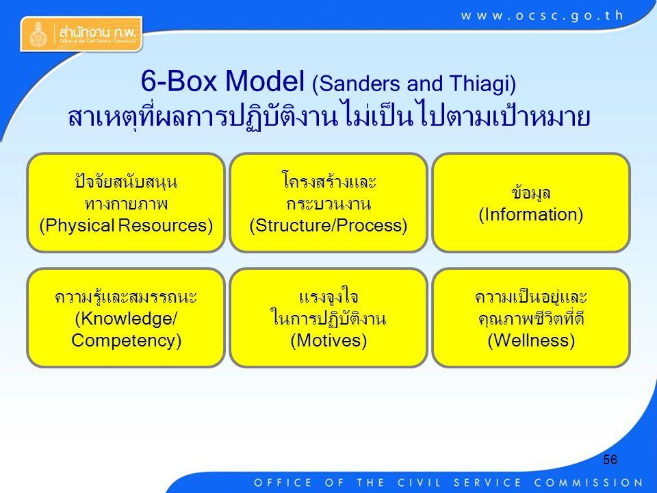 56 6-Box Model (Sanders and Thiagi) สาเหตุที่ผลการปฏิบัติงานไม่เป็นไปตามเป้าหมาย ปัจจัยสนับสนุน ทางกายภาพ (Physical Resources) โครงสร้างและ กระบวนงาน