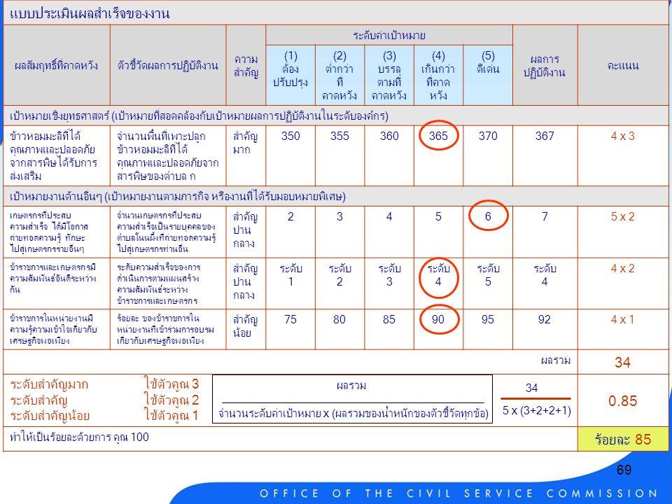 69 แบบประเมินผลสำเร็จของงาน ผลสัมฤทธิ์ที่คาดหวังตัวชี้วัดผลการปฏิบัติงาน ความ สำคัญ ระดับค่าเป้าหมาย ผลการ ปฏิบัติงาน คะแนน (1) ต้อง ปรับปรุง (2) ต่ำกว่า ที่ คาดหวัง (3) บรรลุ ตามที่ คาดหวัง (4) เกินกว่า ที่คาด หวัง (5) ดีเด่น เป้าหมายเชิงยุทธศาสตร์ (เป้าหมายที่สอดคล้องกับเป้าหมายผลการปฏิบัติงานในระดับองค์กร) ข้าวหอมมะลิที่ได้ คุณภาพและปลอดภัย จากสารพิษได้รับการ ส่งเสริม จำนวนพื้นที่เพาะปลูก ข้าวหอมมะลิที่ได้ คุณภาพและปลอดภัยจาก สารพิษของตำบล ก สำคัญ มาก 3503553603653703674 x 3 เป้าหมายงานด้านอื่นๆ (เป้าหมายงานตามภารกิจ หรืองานที่ได้รับมอบหมายพิเศษ) เกษตรกรที่ประสบ ความสำเร็จ ได้มีโอกาส ถ่ายทอดความรู้ ทักษะ ไปสู่เกษตรกรรายอื่นๆ จำนวนเกษตรกรที่ประสบ ความสำเร็จเป็นรายบุคคลของ ตำบลโนนผึ้งที่ถ่ายทอดความรู้ ไปสู่เกษตรกรท่านอื่น สำคัญ ปาน กลาง 2345675 x 2 ข้าราชการและเกษตรกรมี ความสัมพันธ์อันดีระหว่าง กัน ระดับความสำเร็จของการ ดำเนินการตามแผนสร้าง ความสัมพันธ์ระหว่าง ข้าราชการและเกษตรกร สำคัญ ปาน กลาง ระดับ 1 ระดับ 2 ระดับ 3 ระดับ 4 ระดับ 5 ระดับ 4 4 x 2 ข้าราชการในหน่วยงานมี ความรู้ความเข้าใจเกี่ยวกับ เศรษฐกิจพอเพียง ร้อยละ ของข้าราชการใน หน่วยงานที่เข้าร่วมการอบรม เกี่ยวกับเศรษฐกิจพอเพียง สำคัญ น้อย 7580859095924 x 1 ผลรวม 34 0.85 ทำให้เป็นร้อยละด้วยการ คูณ 100 ร้อยละ 85 ระดับสำคัญมากใช้ตัวคูณ 3 ระดับสำคัญใช้ตัวคูณ 2 ระดับสำคัญน้อยใช้ตัวคูณ 1 34 5 x (3+2+2+1) ผลรวม จำนวนระดับค่าเป้าหมาย x (ผลรวมของน้ำหนักของตัวชี้วัดทุกข้อ)