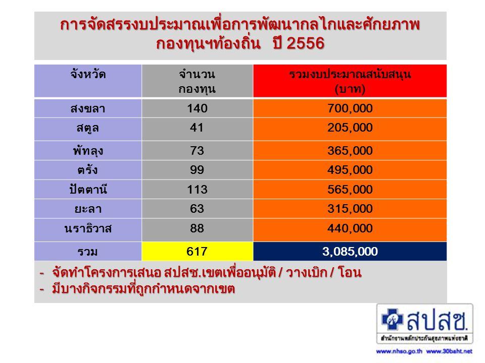 การจัดสรรงบประมาณเพื่อการพัฒนากลไกและศักยภาพ กองทุนฯท้องถิ่น ปี 2556 จังหวัดจำนวน กองทุน รวมงบประมาณสนับสนุน (บาท) สงขลา140700,000 สตูล41205,000 พัทลุง73365,000 ตรัง99495,000 ปัตตานี113565,000 ยะลา63315,000 นราธิวาส88440,000 รวม6173,085,000 - จัดทำโครงการเสนอ สปสช.เขตเพื่ออนุมัติ / วางเบิก / โอน - มีบางกิจกรรมที่ถูกกำหนดจากเขต