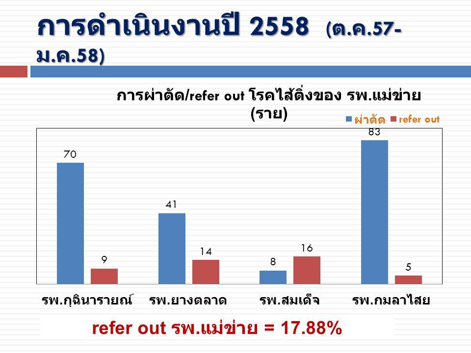 การดำเนินงานปี 2558 ( ต. ค.57- ม. ค.58) refer out รพ. แม่ข่าย = 17.88%