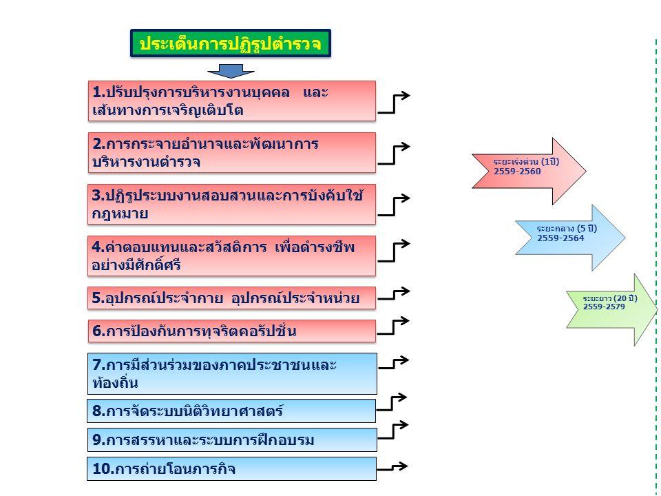 1.ปรับปรุงการบริหารงานบุคคล และ เส้นทางการเจริญเติบโต 3.