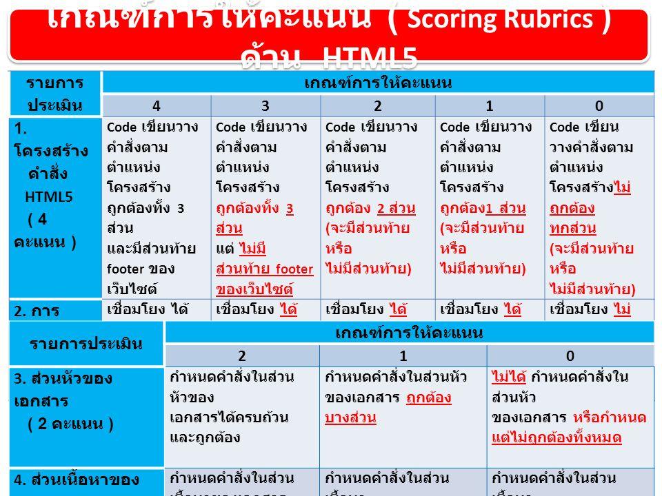 เกณฑ์การให้คะแนน ( Scoring Rubrics ) ด้าน HTML5 รายการ ประเมิน เกณฑ์การให้คะแนน 43210 1.