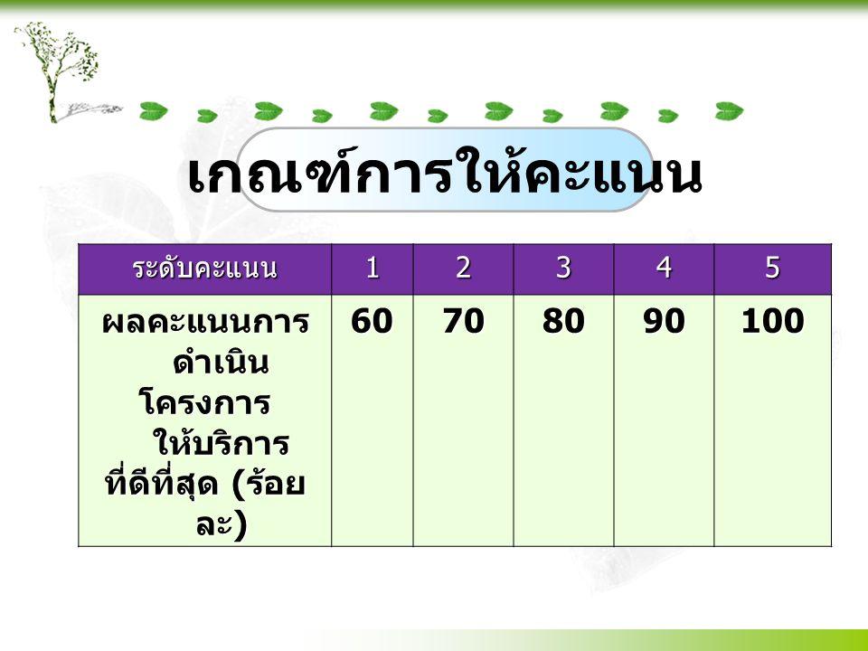 การดำเนินการ การดำเนินการระยะเวลา เกณฑ์การหัก คะแนน ( จาก น้ำหนัก คะแนนของ ตัวชี้วัด ) 1.