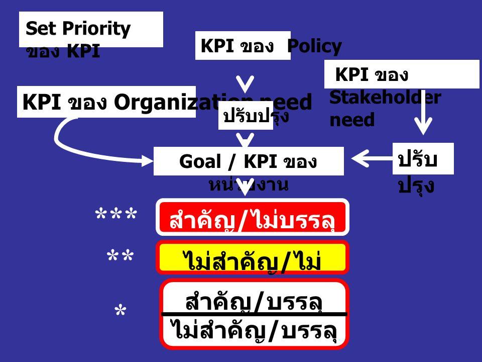 KPI ของ Organization need KPI ของ Policy KPI ของ Stakeholder need Goal / KPI ของ หน่วยงาน ปรับปรุง สำคัญ / ไม่บรรลุ ไม่สำคัญ / ไม่ บรรลุ สำคัญ / บรรลุ ไม่สำคัญ / บรรลุ *** ** * Set Priority ของ KPI