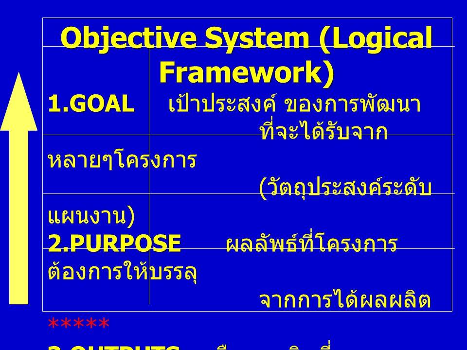 Objective System (Logical Framework) 1.GOAL 1.GOAL เป้าประสงค์ ของการพัฒนา ที่จะได้รับจาก หลายๆโครงการ ( วัตถุประสงค์ระดับ แผนงาน ) 2.PURPOSE 2.PURPOSE ผลลัพธ์ที่โครงการ ต้องการให้บรรลุ จากการได้ผลผลิต ***** 3.OUTPUTS 3.OUTPUTS คือผลผลิตที่คาดหมาย ให้เกิดขึ้นจากการ ทำกิจกรรมต่างๆ ของโครงการ 4.ACTIVITIES 4.ACTIVITIES กิจกรรมสำคัญที่ต้อง กระทำให้ครบ เพื่อให้เกิดผลงาน