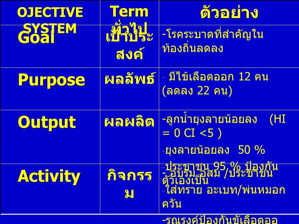 กิจกรร ม ผลผลิต ผลลัพธ์ เป้าประ สงค์ Term ทั่วไป - อบรม อสม / ประชาชน - ใส่ทราย อะเบท / พ่นหมอก ควัน - รณรงค์ป้องกันขัเลือดออ Activity Activity - ลูกน้ำยุงลายน้อยลง (HI = 0 CI <5 ) - ยุงลายน้อยลง 50 % - ประชาชน 95 % ป้องกัน ตัวเองเป็น Output Output - มีไข้เลือดออก 12 คน ( ลดลง 22 คน ) Purpose Purpose - โรคระบาดที่สำคัญใน ท้องถิ่นลดลง Goal Goalตัวอย่าง OJECTIVE SYSTEM