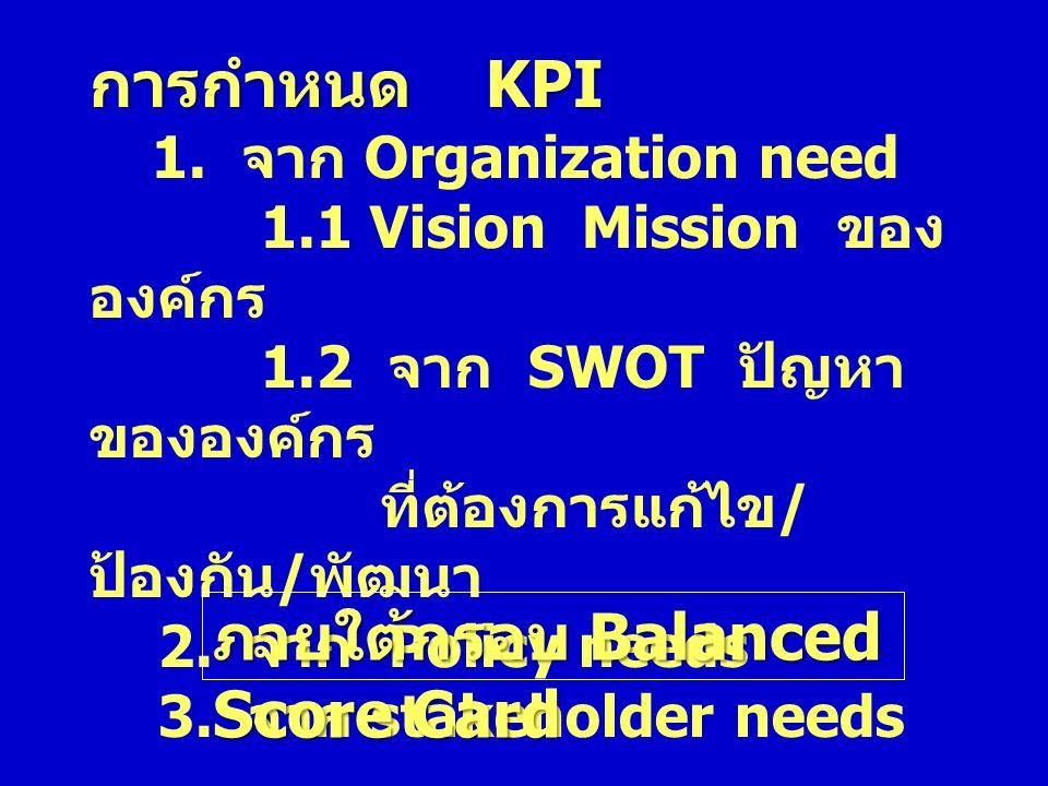 การกำหนด KPI 1.