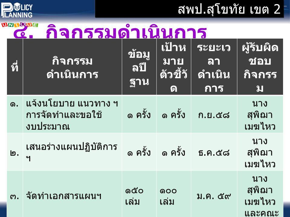 Copyright ๒๐๑๑ @ สมาคมนักวางแผนการศึกษาประเทศไทย สพป.