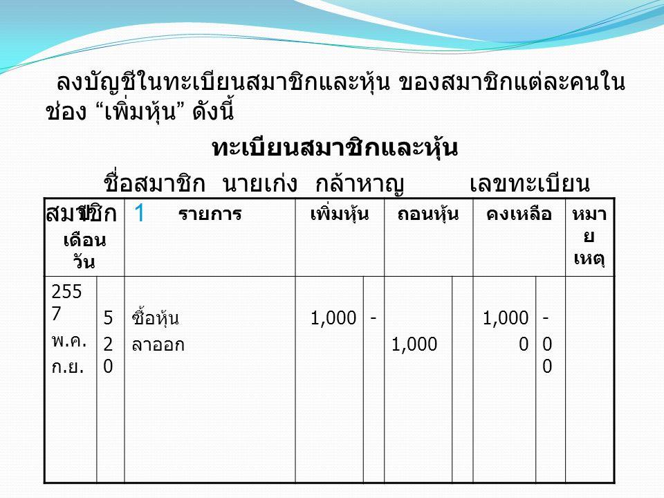 ลงบัญชีในทะเบียนสมาชิกและหุ้น ของสมาชิกแต่ละคนใน ช่อง เพิ่มหุ้น ดังนี้ ทะเบียนสมาชิกและหุ้น ชื่อสมาชิก นายเก่ง กล้าหาญ เลขทะเบียน สมาชิก 1 ปี เดือน วัน รายการเพิ่มหุ้นถอนหุ้นคงเหลือหมา ย เหตุ 255 7 พ.