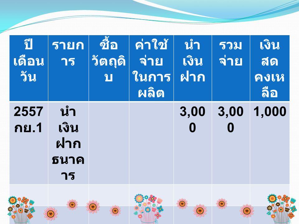 ปี เดือน วัน รายก าร ซื้อ วัตถุดิ บ ค่าใช้ จ่าย ในการ ผลิต นำ เงิน ฝาก รวม จ่าย เงิน สด คงเห ลือ 2557 กย.1 นำ เงิน ฝาก ธนาค าร 3,00 0 1,000