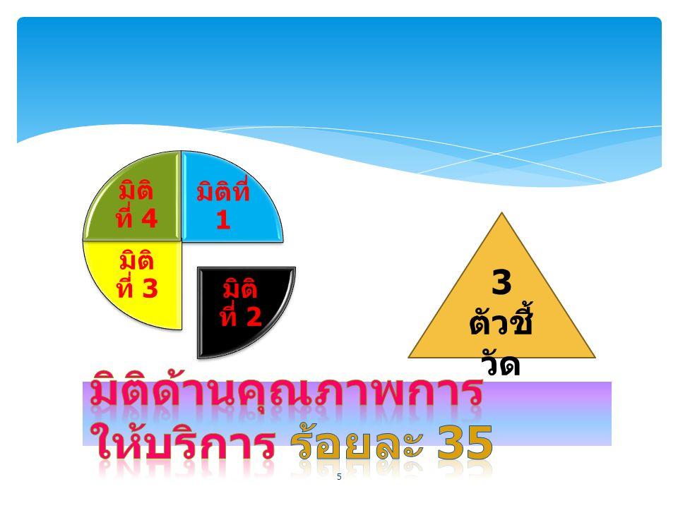 มิติที่ 1 มิติ ที่ 2 มิติ ที่ 3 มิติ ที่ 4 5 3 ตัวชี้ วัด