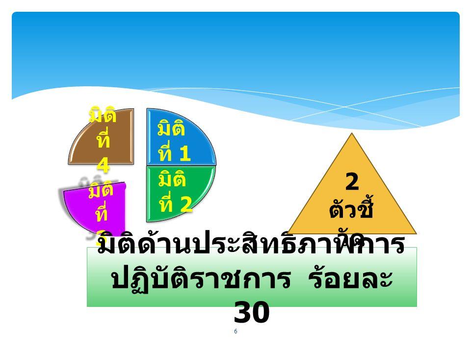 มิติ ที่ 1 มิติ ที่ 1 มิติ ที่ 2 มิติ ที่ 2 มิติ ที่ 4 มิติ ที่ 4 6 มิติด้านประสิทธิภาพการ ปฏิบัติราชการ ร้อยละ 30 2 ตัวชี้ วัด