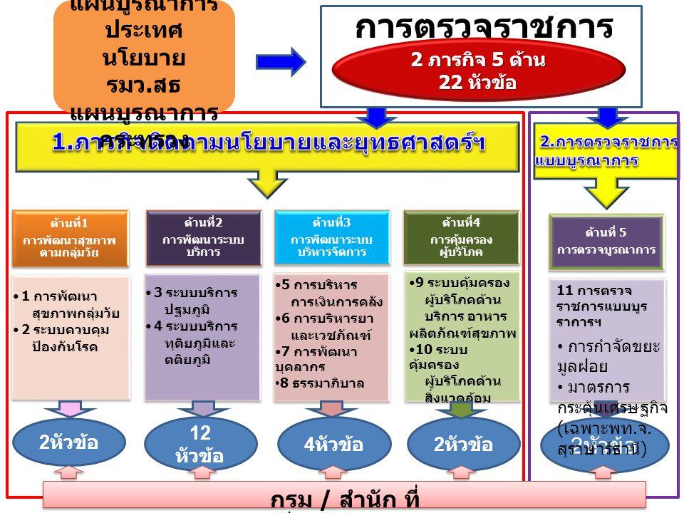 การตรวจราชการ ปี 2559 2 ภารกิจ 5 ด้าน 22 หัวข้อ ด้านที่1 การพัฒนาสุขภาพ ตามกลุ่มวัย ด้านที่2 การพัฒนาระบบ บริการ ด้านที่3 การพัฒนาระบบ บริหารจัดการ ด้