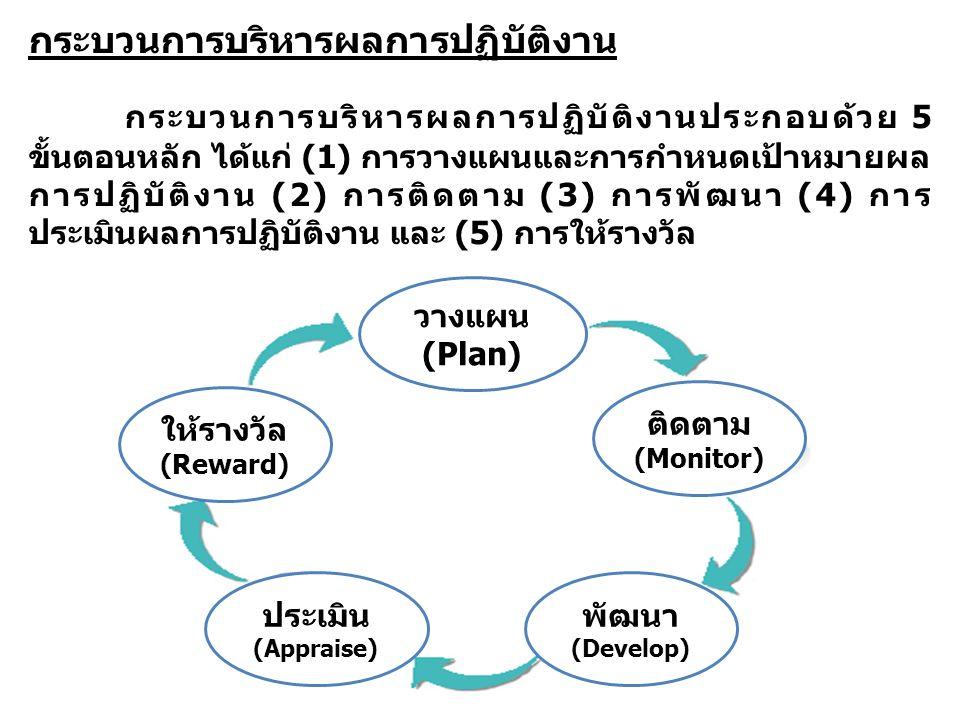 กระบวนการบริหารผลการปฏิบัติงาน กระบวนการบริหารผลการปฏิบัติงานประกอบด้วย 5 ขั้นตอนหลัก ได้แก่ (1) การวางแผนและการกำหนดเป้าหมายผล การปฏิบัติงาน (2) การต