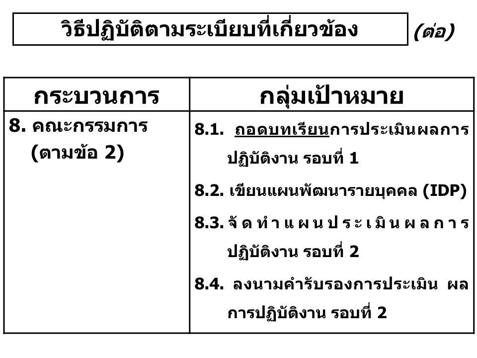 วิธีปฏิบัติตามระเบียบที่เกี่ยวข้อง กระบวนการกลุ่มเป้าหมาย 8. คณะกรรมการ (ตามข้อ 2) 8.1. ถอดบทเรียนการประเมินผลการ ปฏิบัติงาน รอบที่ 1 8.2. เขียนแผนพัฒ